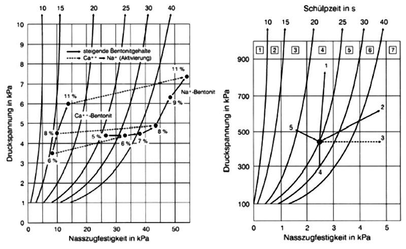 Bild 1: Schülpzeitdiagramme, Quelle: S&B Industrial Minerals, Marl, Deutschlandlinks: Schülpendiagrammrechts: Einflüsse auf die Schülpenneigung