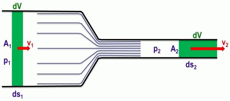 Bild 2: Herleitung der Kontinuitätsgleichung