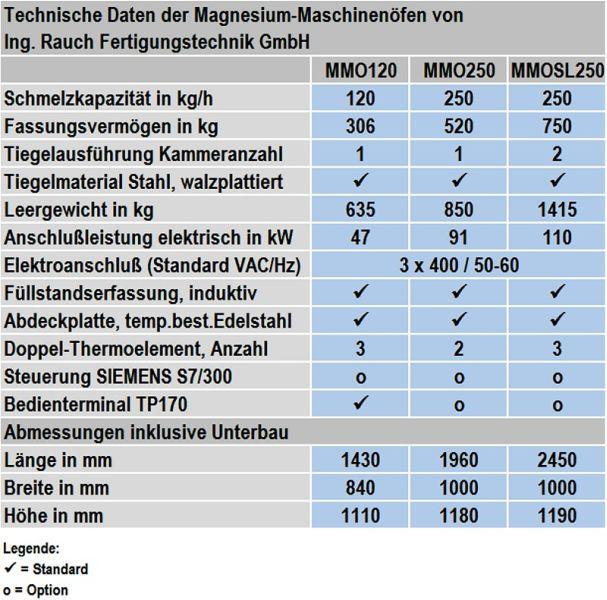 Tabelle 1: Technische Daten von Ein- und Zweikammer-Magnesium-Maschinenöfen von Ing. Rauch Fertigungstechhnik GmbH (Änderungen vorbehalten)