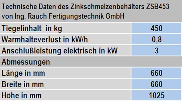 Tabelle 1: Technische Daten des Zinkschmelzenbehälters ZSB453 von Ing. Rauch Fertigungstechnik GmbH (Änderungen vorbehalten)
