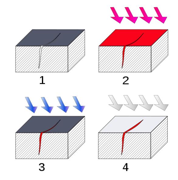 Bild 1: Farbeindringverfahren (Quelle: Wikipedia)1. Reinigung2. Farbe auftragen und eindringen lassen3. Oberflächliches reinigen4. Entwickler auftragen
