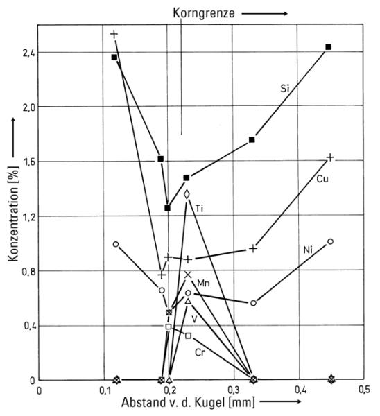 Bild 1: Konzentrationsprofil von Mikroseigerungen an einem realen Gussteil (nach S. Hasse, FT&E)