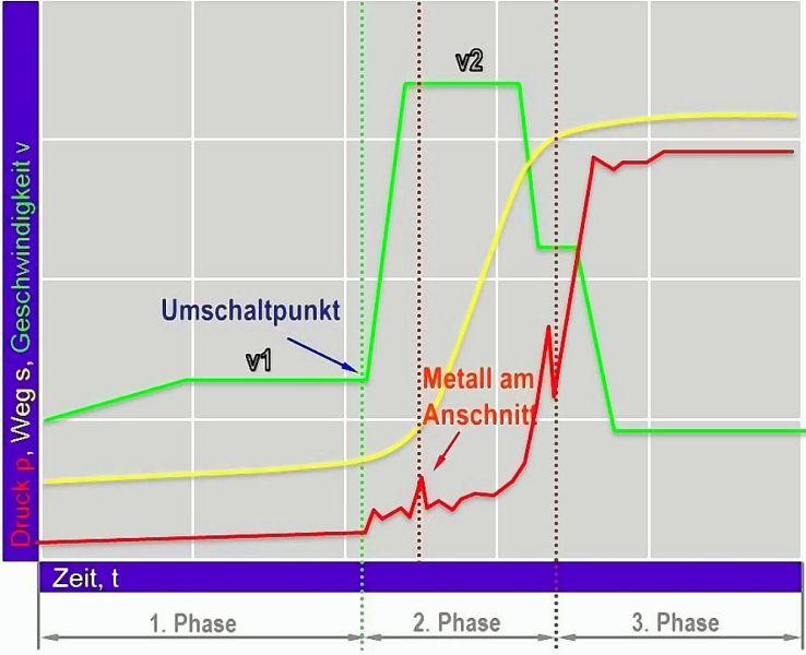 Bild 1: Druckgießkurve mit Lage des Umschaltpunktes