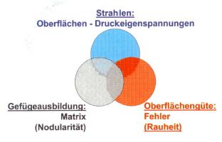 Bild 2: Einflussgrößen auf die Schwingfestigkeit von GJS-Bauteilen im Gusszustand (nach W. Bauer, Leoben, Österreich)