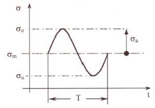 Bild 2: Kennwerte eines Schwingspiels