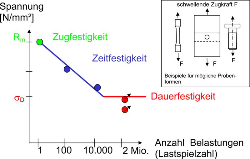 Bild 3: Wöhlerkurve, schematisch (Quelle: Böllhoff GmbH, Traun, Österreich)
