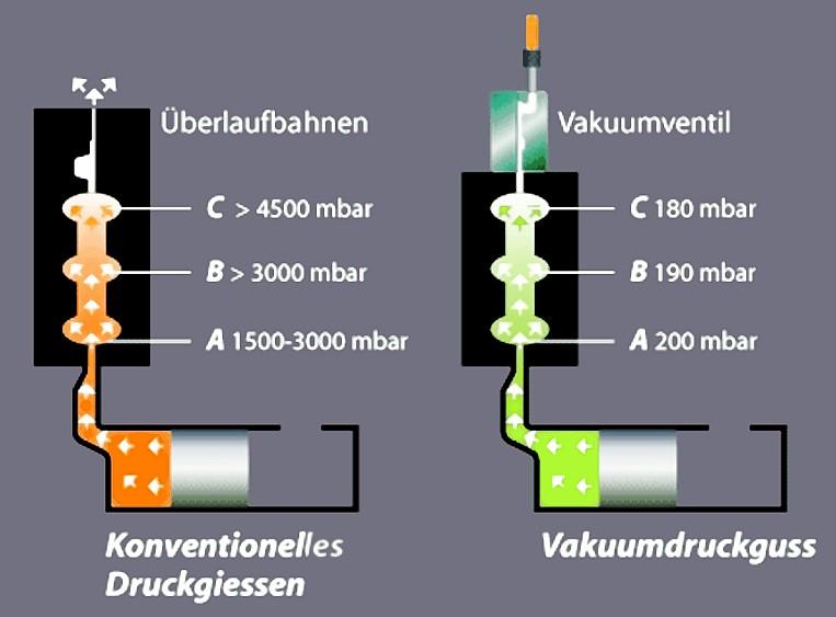 Bild 1: Unterschiede im Gasdruck zwischen konventionellem und vakuumunterstütztem Druckgießen, Quelle: Fondarex SA