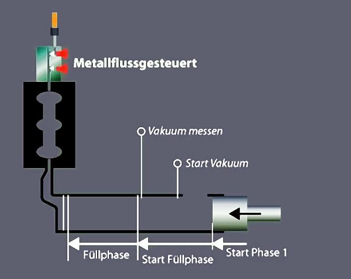 Bild 14: Metallflussgesteuertes Vakuumsystem, Quelle: Fondarex SA