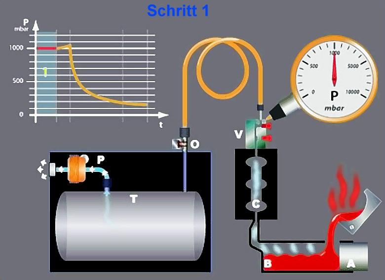 Bild 3: Schritt 1, Form geschlossen, Vakuumventil startbereit, Quelle: Fondarex SA