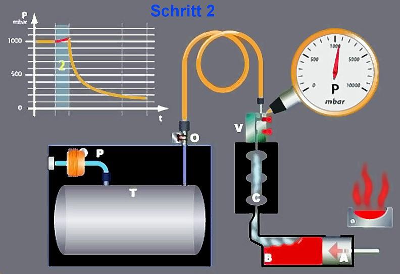 Bild 4: Schritt 2, Gießkolben fährt vor, Start des Vakuum-Verzögerungstimers, Quelle: Fondarex SA