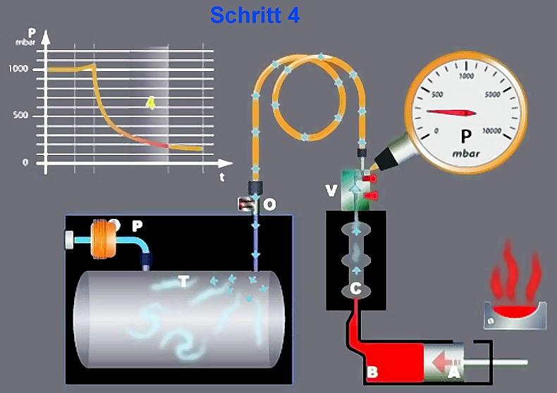 Bild 6: Schritt 4, Schmelze am Anschnitt, Vakuum wird gezogen, Vakuum-Ventil im Standby-Modus, Quelle: Fondarex SA
