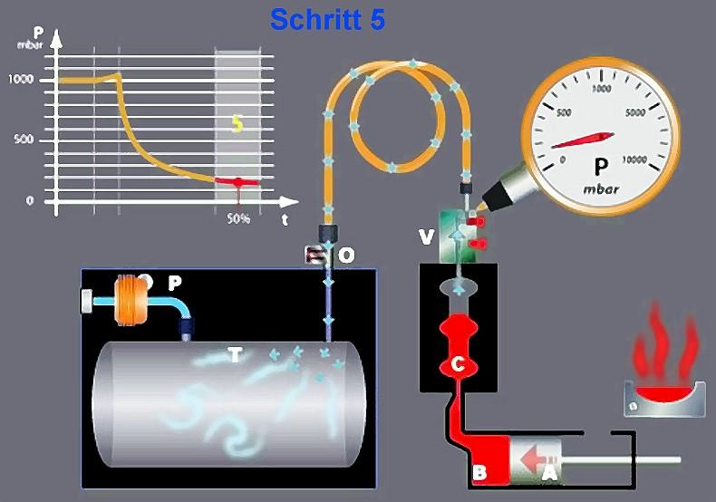 Bild 7: Schritt 5, Form fast gefüllt, Vakuum-Freilassungs-Ventil in offener Position, Quelle: Fondarex SA