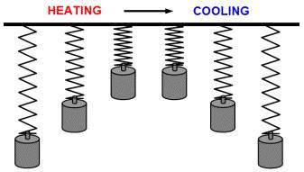 """Bild 1: Der SMA-Effekt bei Erwärmung und Abkühlung (Quelle: Internetportal """"Clevershape"""")"""