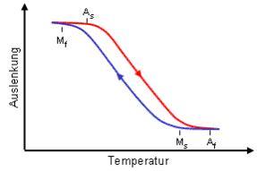 """Bild 2: Der SMA-Effekt in Abhängigkeit der Temperatur (Quelle: Internetportal """"Clevershape"""")"""