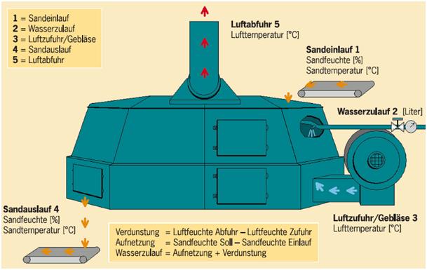 Bild 1: Wasserdosierung für Durchlaufkühler (datec Dosier- und Automationstechnik GmbH)