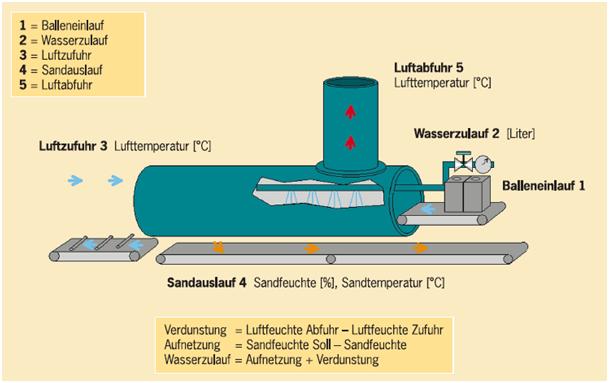 Bild 2: Wasserdosierung für Auspacktrommel (datec Dosier- und Automationstechnik GmbH)