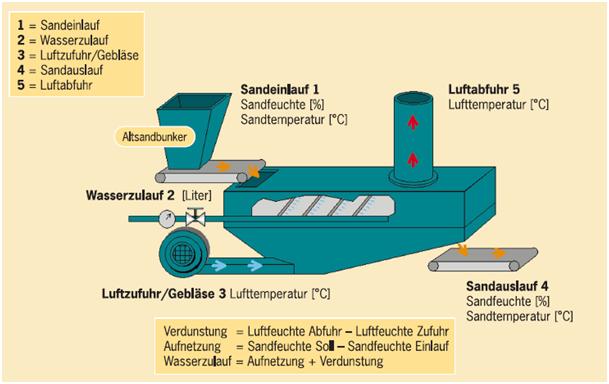 Bild 3: Wasserdosierung für Fließbettkühler (datec Dosier- und Automationstechnik GmbH)