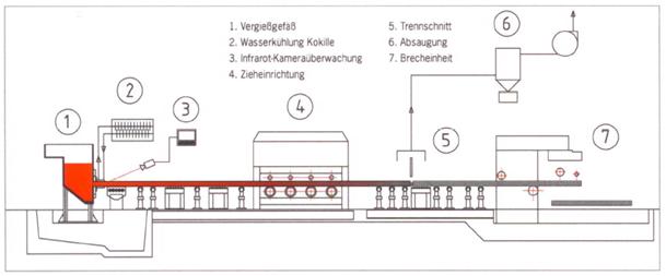 Bild 2: Schematische Darstellung einer horizontalen Stranggießanlage (Quelle: ACO Eurobar GmbH, Kaiserslautern)