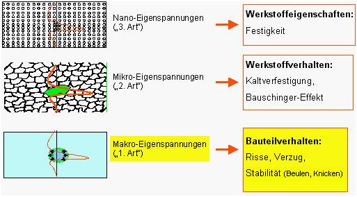 Bild 1: Einteilung der Eigenspannungen nach Wirkungsfeld und Auswirkungen (Quelle: Mat-Tec AG, Winterthur, Schweiz)