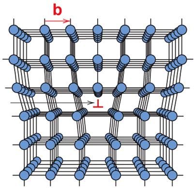 Bild 2: Linienförmige (1-dimensionale) Fehlstelle – Versetzungen