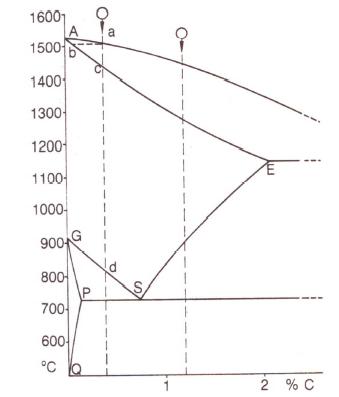 """Bild 1: """"Stahlecke"""" im Eisen-Kohlenstoff-Zustandsschaubild"""