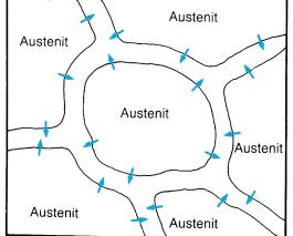 Bild 2: Schematische Darstellung der Bildung von Korngrenzenzementit im Austenit bei übereutektoidem Stahl, die  Pfeile geben die Richtung der Kohlenstoff-Diffusion an (Quelle: Brütsch/Rüegger AG, Regensdorf, Schweiz)