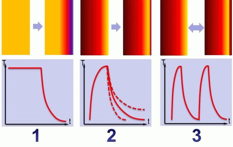 Bild 1: Unterschiedliche Temperaturwechselbeanspruchungen und Temperaturverlauf an der Formwand1. Plötzliche Abkühlung2. Plötzliche Erhitzung und nachfolgende Abkühlung3. Abfolge von Temperaturwechseln