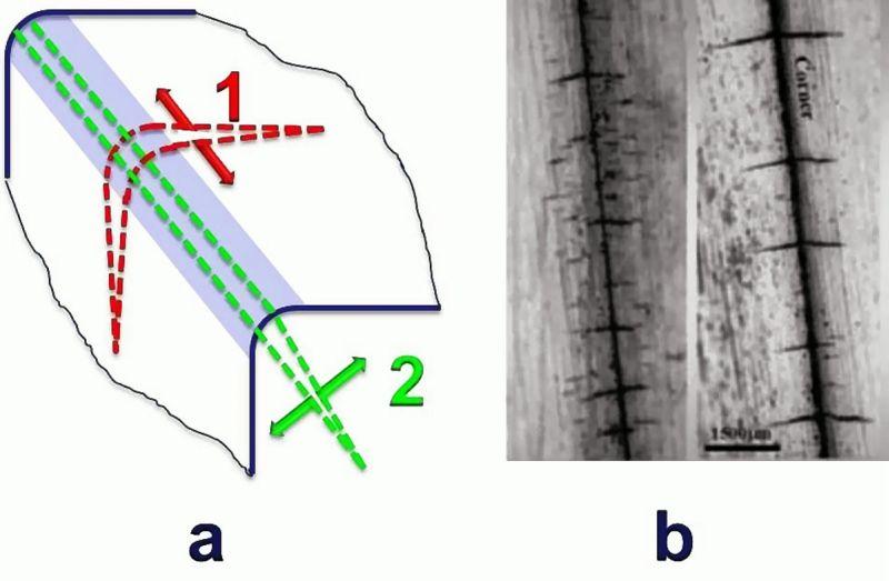Bild 1: Entstehungsmechanismen von Spannungsrissen und Schema der Rissausbreitung an Kanten nach A. Srivastavaa: Spannungsrisse in Normalrichtung zur Kante in Folge der zyklischen Spannungen in Richtung 1, diese sind aufgrund FEM-Simulation wahrscheinlicher als Spannungsrisse in Kantenrichtung in Folge der zyklischen Spannungen in Richtung 2b: Erscheinungsbild von Spannungsrissen in Normalrichtung zur Kante