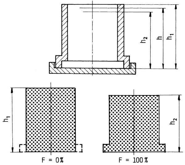 Bild 2: GF-Fließfähigkeitsprüfung (Quelle: S. Hasse, Hersg. Gießerei-Lexikon, Fachverlag Schiele und Schön, Berlin)