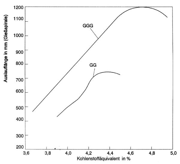 Bild 1: Fließvermögen von GJS und GJL in Abhängigkeit vom Kohlenstoffäquivalent