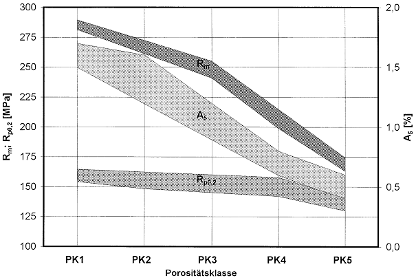 Bild 4: Zugfestigkeit, 0,2%-Dehngrenze und Dehnung von Zugproben aus der Legierung GD-AlSi9Cu3 in Abhängigkeit der Porositätsklassen 1 bis 5 aus Bild 3