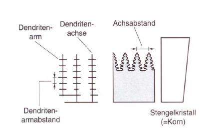 Bild 1: Gerichtete Erstarrung (schematisch nach S. Engler)