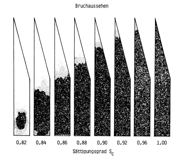 Bild 2: Auswertung der Keilprobe nach Sipp-Roll