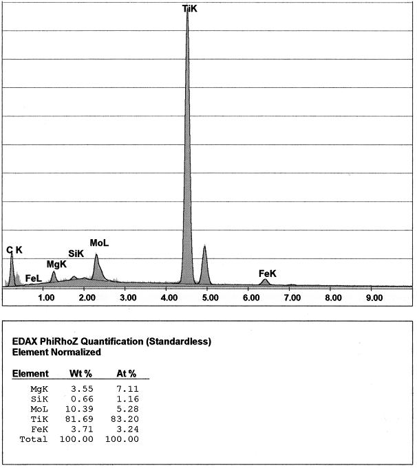 Bild 9: EDX-Analyse der Elementekonzentrationen des gekennzeichneten Bereiches aus Bild 8