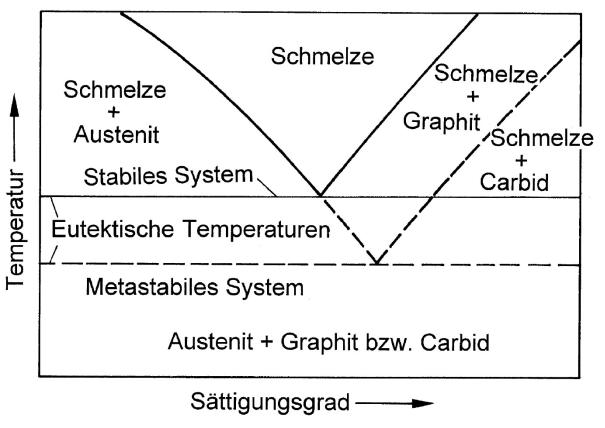 Bild 1: Unterschied zwischen den eutektischen Temperaturen des stabilen und des metastabilen Systems