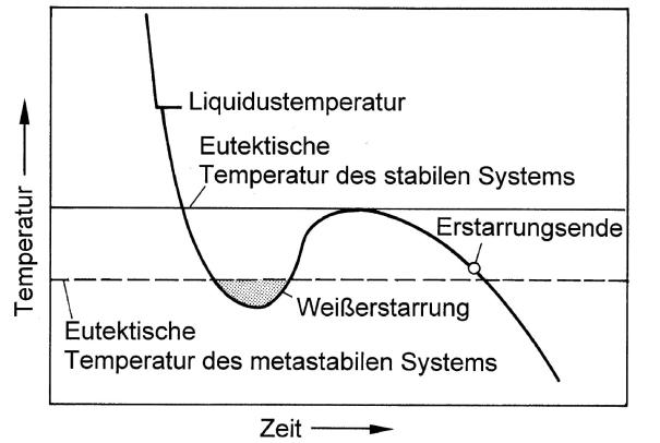 Bild 2: Abkühlkurve eines meliert erstarrten Gusseisens