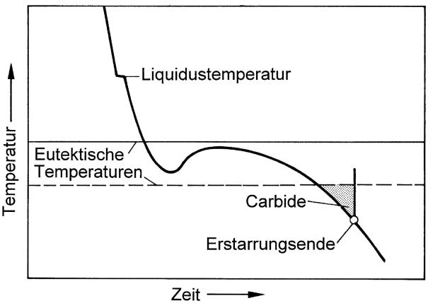 Bild 6: Abkühlkurve eines grau-weiß erstarrten Gusseisens mit Korngrenzenkarbiden