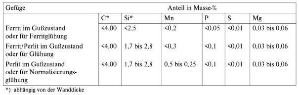 Tabelle 1: Anhaltswerte für die chemische Zusammensetzung von unlegiertem Gusseisen mit Kugelgrafit (nach J. M. Motz)