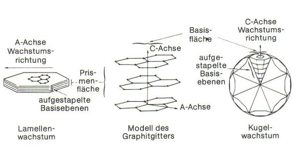 Bild 3: Möglicher Wachstumsmechanismus von Kugelgrafit