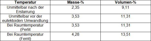 Tabelle 3: In Form von Grafit vorhandener Kohlenstoff in Anhängigkeit der Temperatur (nach R. C. Voigt und C. R. Looper)