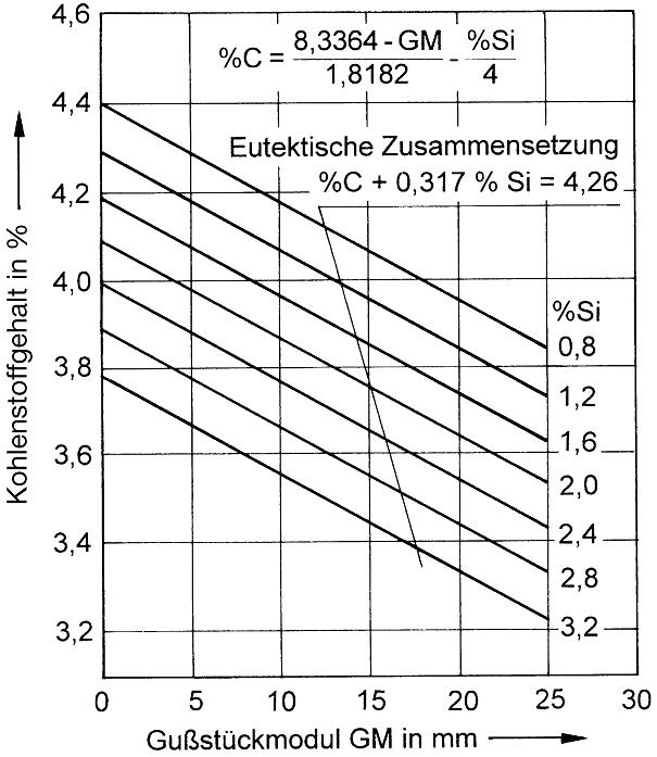 Bild 2: Grenzen der Kohlenstoff- und Siliziumgehalte in Abhängigkeit des Gussstückmoduls zur Verhinderung von Grafitflotation (nach E. Brunnhuber)