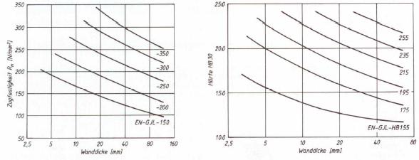 Bild 2: Mindestwerte der Zugfestigkeit und Härte in Abhängigkeit der Wanddicke (nach H. Werning)