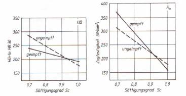 Bild 4: Einfluss einer Impfung bei GJL auf Zugfestigkeit und Härte (nach W. Siefer)