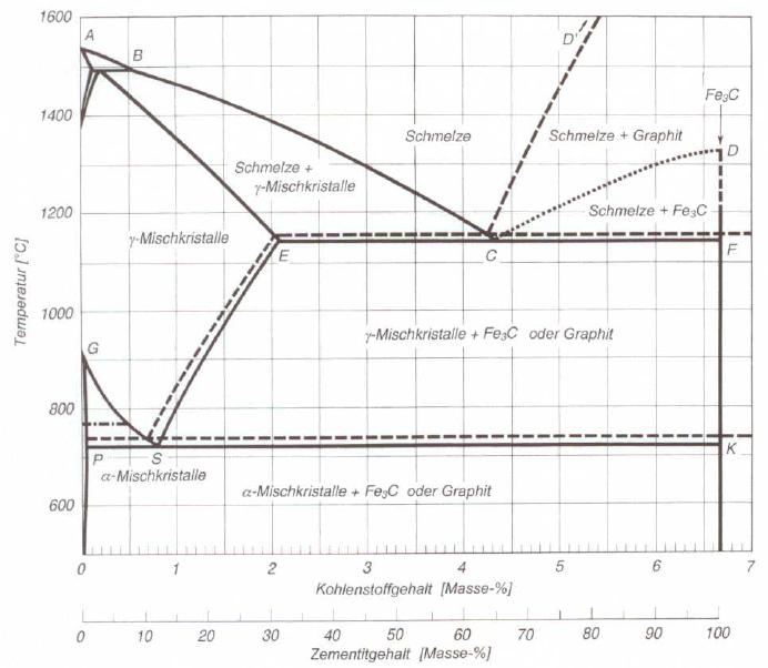 Bild 5: Eisen-Kohlenstoff-Zustandsschaubild, gestrichelte Linien stabiles System, ausgezogene Linien metastabiles System (nach D. Horstmann)