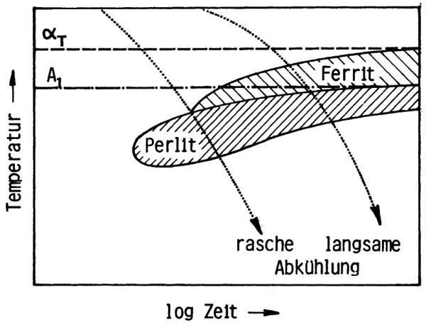 Bild 6: ZTU-Diagramm für kontinuierliche Abkühlung eines unlegierten GJL