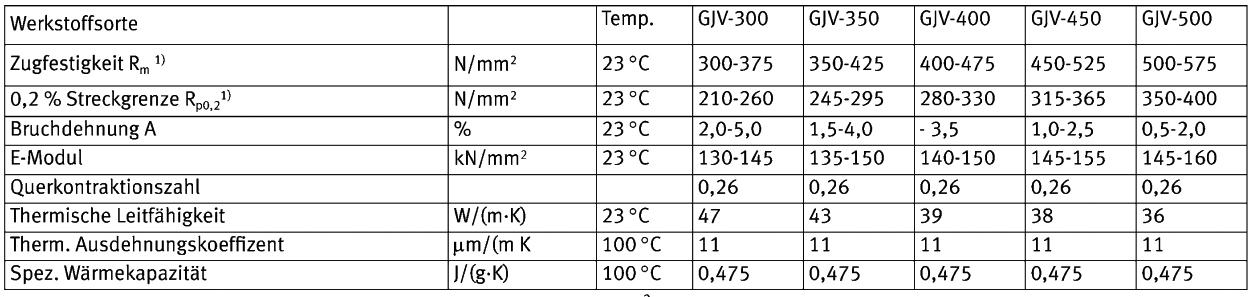 Tabelle 1: Ausgewählte mechanische und physikalische Eigenschaften von Gusseisen mit Vermiculargrafit