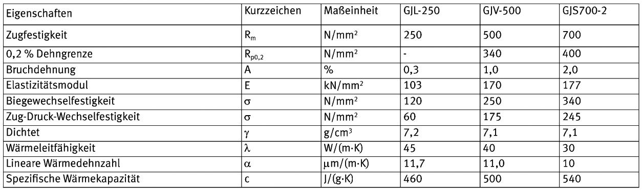 Tabelle 2: Eigenschaftsvergleich (Mindestwerte) zwischen GJL-250, GJV-500 und GJS 700 bei einem Erstarrungsmodul M = 0,75 cm (Wanddicke 15 mm) (nach M. Lampic-Opländer)