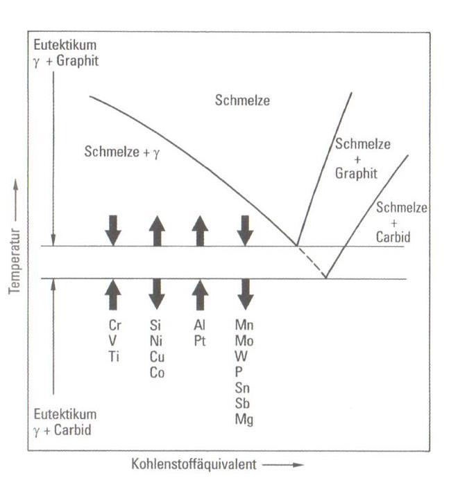 Bild 1. Einfluss von Legierungselementen auf die eutektische Temperatur im Gleichgewichtszustand für das Eisen-Graphit- und das Eisen-Carbid-Eutektikum( R. Gundlach)