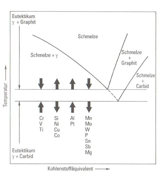 Fig.1. Influence of the alloying elements on the eutectic temperature for the iron-graphite- and iron-carbide eutecticum under equilibrium conditions.