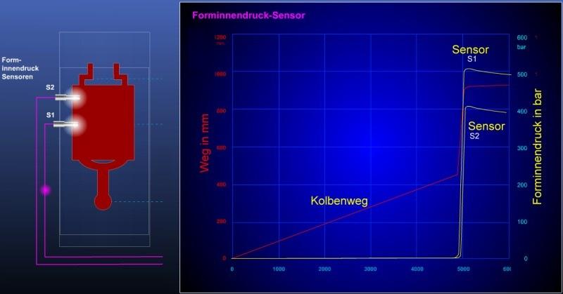 Bild 2: Verlauf des Innendrucks, aufgezeichnet mit einem Forminnendruck-Sensor von Electronics GmbH